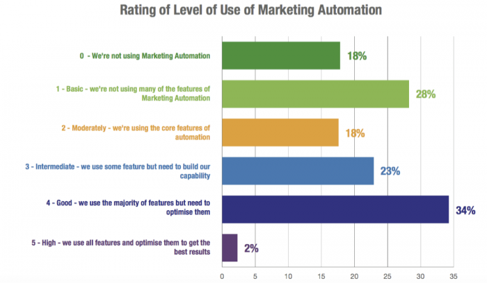 Double Down on Marketing Automation