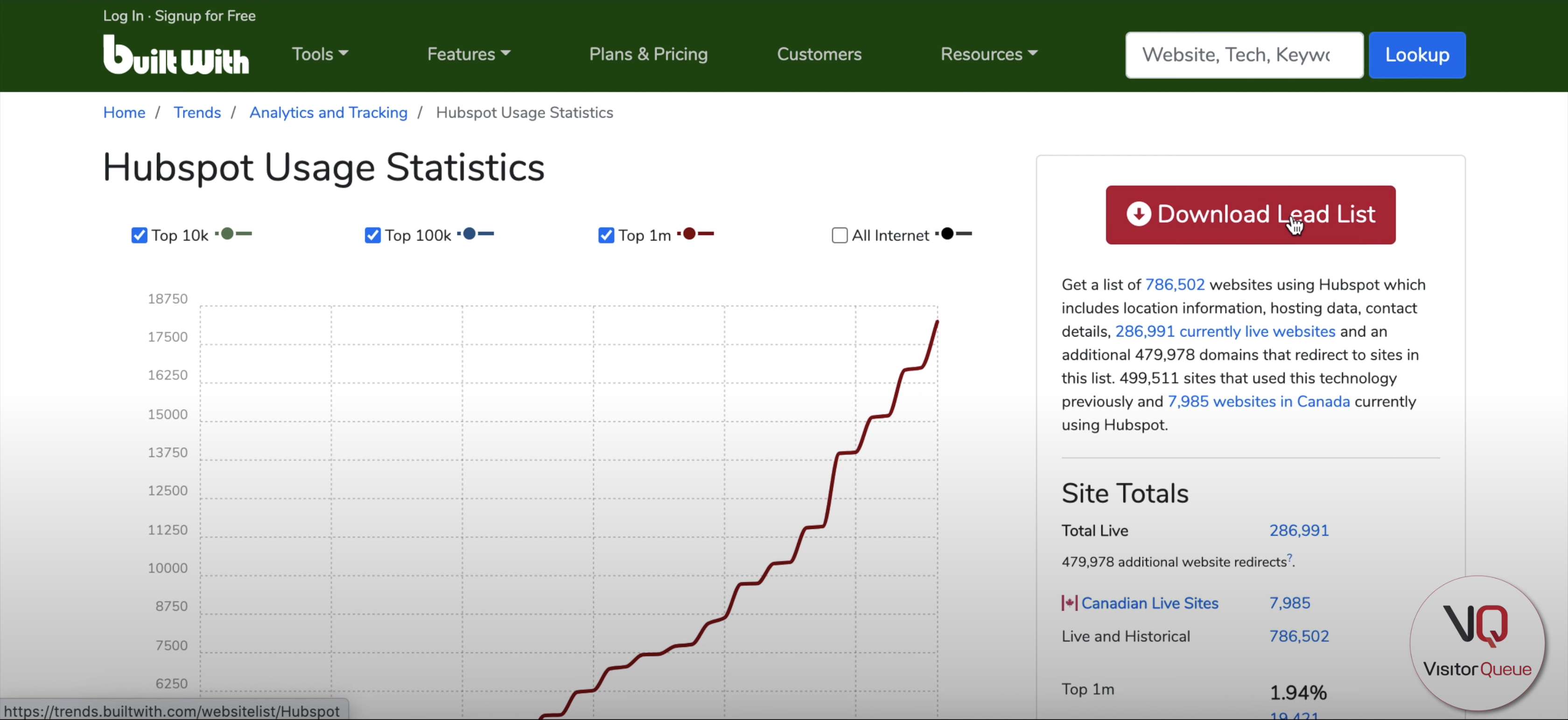 Using BuiltWith to Build a List of Your Competitor's Clients - Hubspots usage stats on BuiltWith