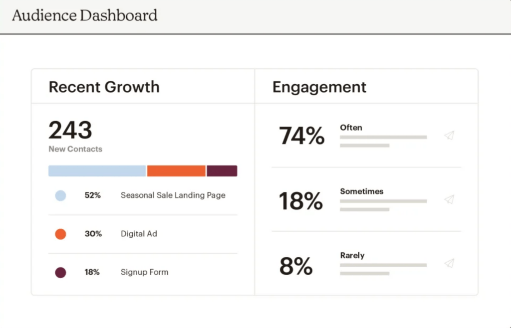How to Use Mailchimp Like A Pro - Mailchimp Analytics Dashboard